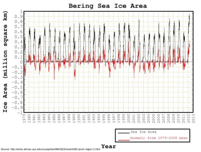 Bering Sea Ice Area:1979-2012
