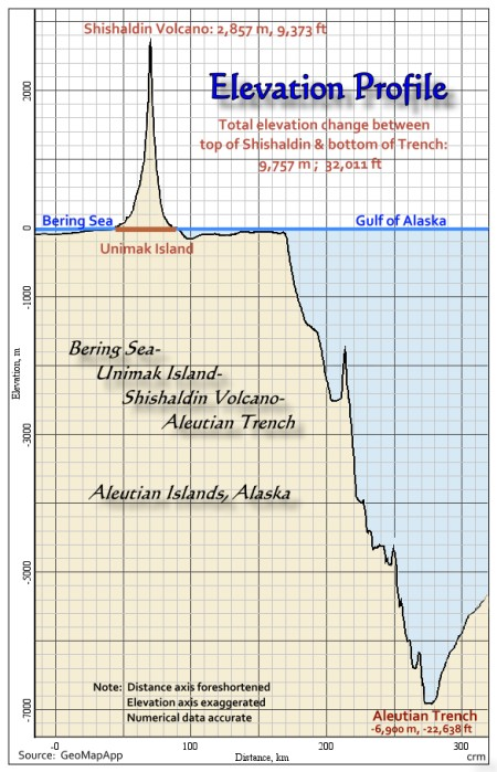 Elevation/Depth Profile; Unimak Island & Aleutian Trench