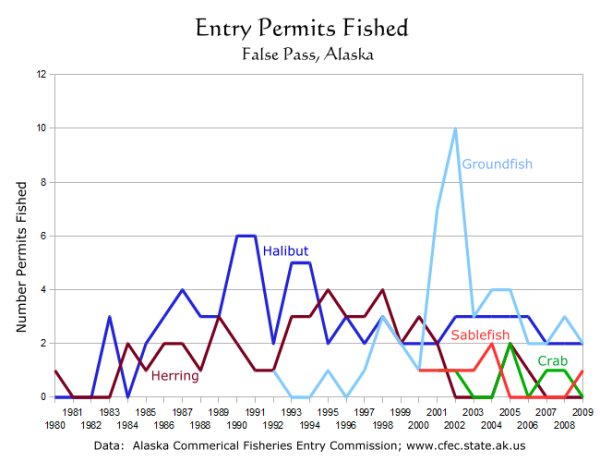 Fishing Entry Permits:  False Pass, Alaska: 1980-2009