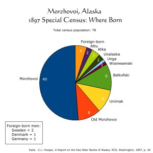 Morzhovoi, Alaska, 1897 Census, Where Born: Pie Chart