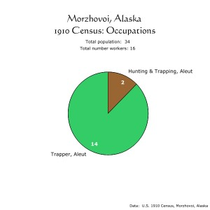 Morzhovoi, Alaska, 1910 Census:  Occupations