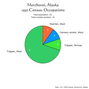 Morzhovoi, Alaska, 1930 Census:  Occupations