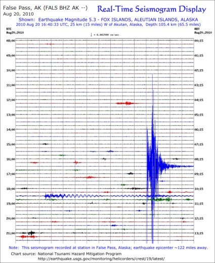 Seismogram in False Pass for 5.3 magnitude earthquake