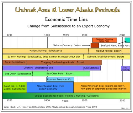 Unimak & Lower Alaska Peninsula:  Economic Time Line
