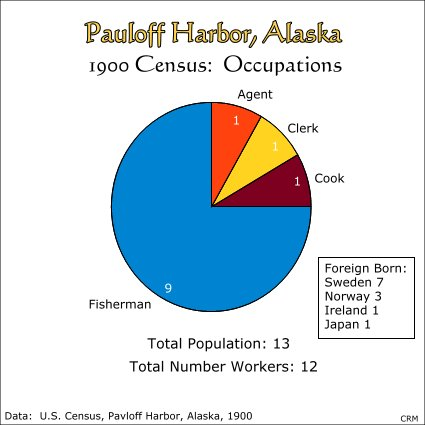Pauloff Harbor, Alaska, Census of 1900:  Occupations