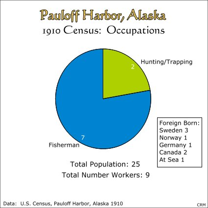 Pauloff Harbor, Sanak Island, Alaska:  Census of 1910, Occupations