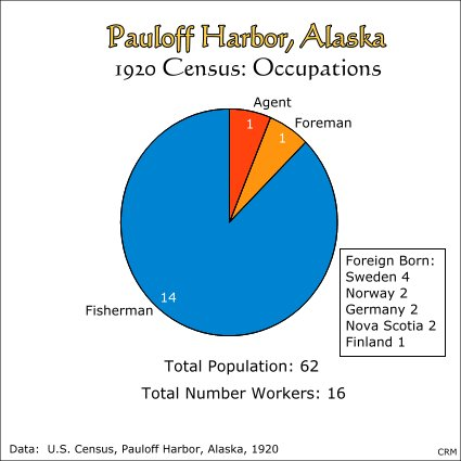 Pauloff Harbor, Sanak Island, Alaska:  Census of 1920, Occupations