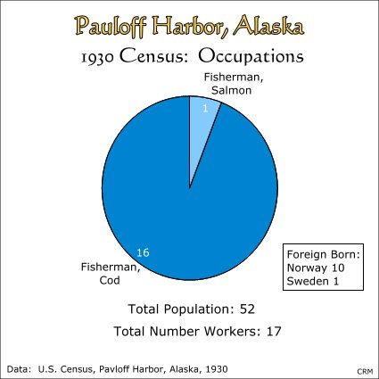 Pauloff Harbor, Alaska:  Census of 1930, Occupations
