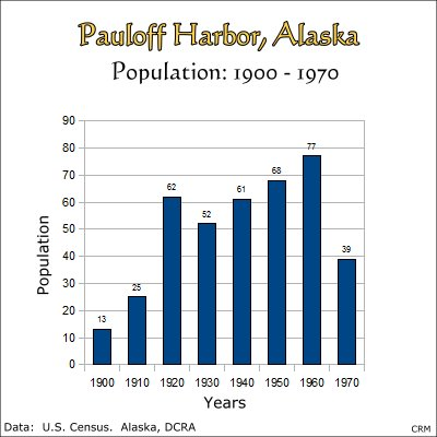 Pauloff Harbor, Alaska:  Population, 1900-1970