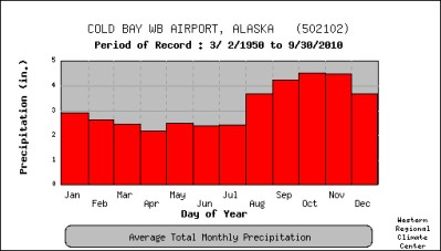 Precipitation, Average Monthly, Cold Bay, Alaska, 1950-2010