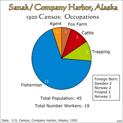 Company Harbor (Sanak), Alaska:  Census, 1920:  Occupations
