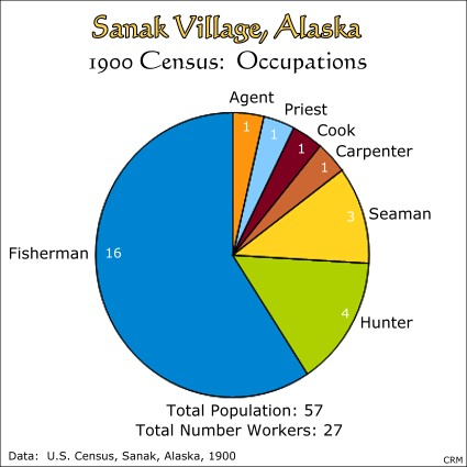 Sanak, Alaska:  1900 Census:  Occupations