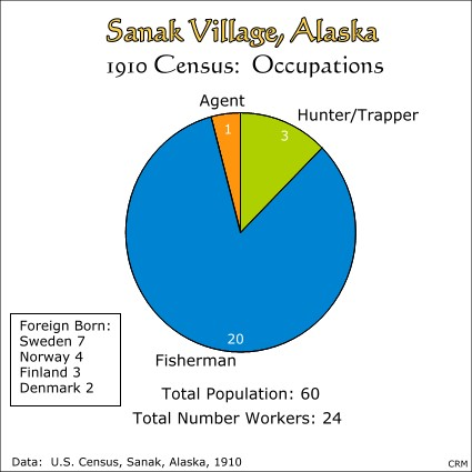 Sanak, Alaska:  Census, 1910:  Occupations