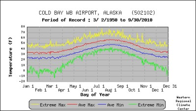 Temperate, Daily Average, Extremes for Cold Bay , Alaska