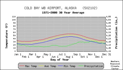 Temperature & Precipitation Averages, 1971-2000, Cold Bay, Alaska