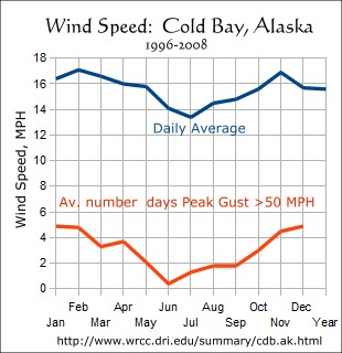 Wind Speed, Cold Bay, Alaska