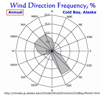 Wind Direction Frequency, %, Cold Bay, Alaska:  Annual