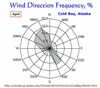 Wind Direction Fequency, Cold Bay, Alaska:  April