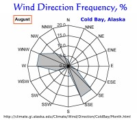 Wind Direction Frequency, Cold Bay, Alaska:  August