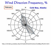 Wind Direction Frequency, Cold Bay, Alaska:  February