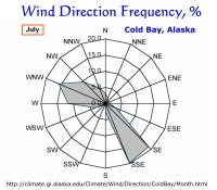 Wind Direction Frequency, Cold Bay, Alaska:  July