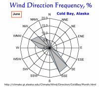Wind Direction Frequency, Cold Bay, Alaska:  June