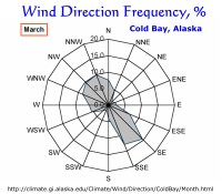 Wind Direction Frequency, Cold Bay, Alaska:  March