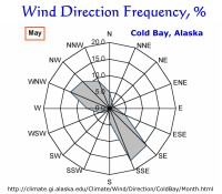 Wind Direction Frequency, Cold Bay, Alaska:  May