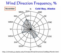 Wind Direction Frequency, Cold Bay, Alaska:  November