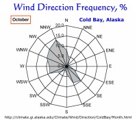 Wind Direction Frequency, Cold Bay, Alaska:  October