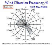 Wind Direction Frequency, Cold Bay, Alaska:  September