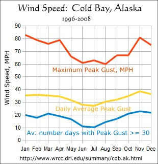Wind Speed, Cold Bay, Alaska, Peak Gusts