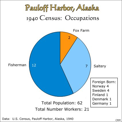 Pauloff Harbor, Alaska:  1940 Census