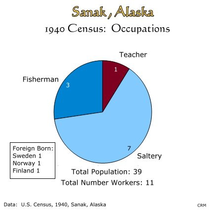 Sanak, Alaska:  1940 Census